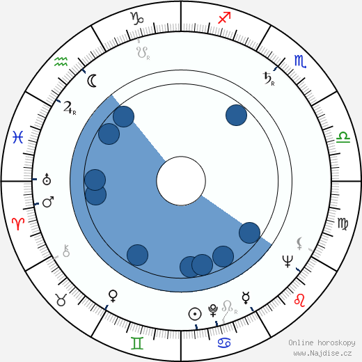 Mel Brooks wikipedie, horoscope, astrology, instagram