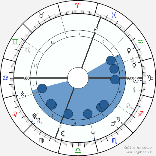 Mel Gibson wikipedie, horoscope, astrology, instagram