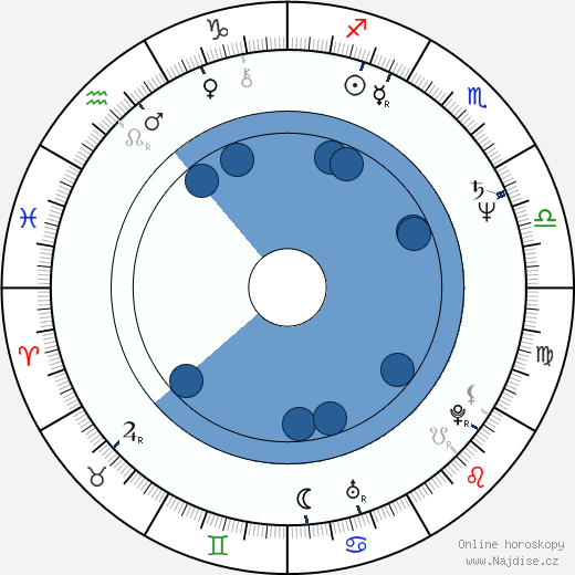 Mel Smith wikipedie, horoscope, astrology, instagram