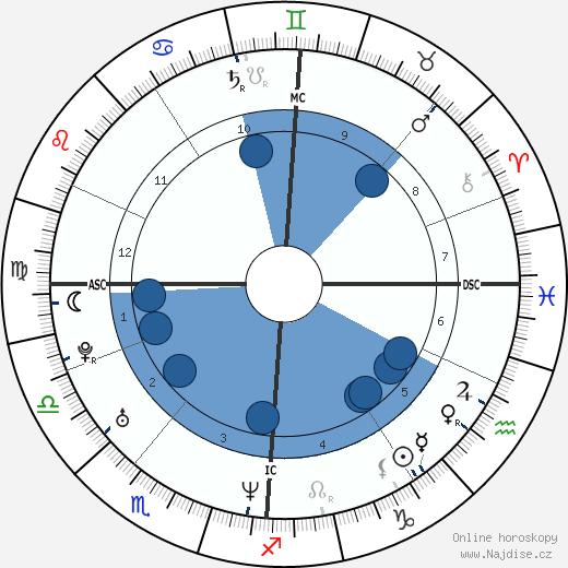 Melanie C. wikipedie, horoscope, astrology, instagram