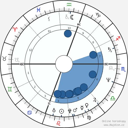 Melanie Griffith wikipedie, horoscope, astrology, instagram