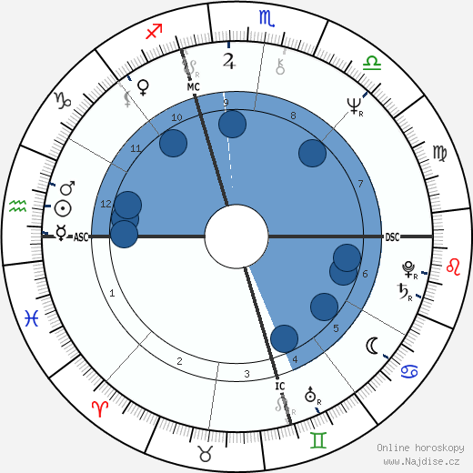 Melanie Safka wikipedie, horoscope, astrology, instagram