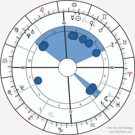 Melanie Thernstrom wikipedie, horoscope, astrology, instagram