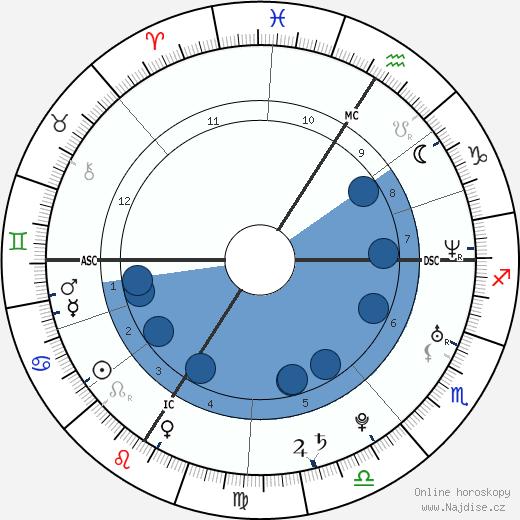 Mélanie Thierry wikipedie, horoscope, astrology, instagram