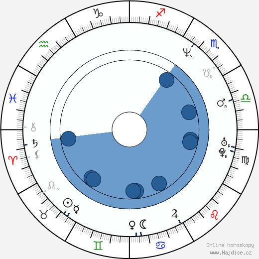 Melanie Thornton wikipedie, horoscope, astrology, instagram
