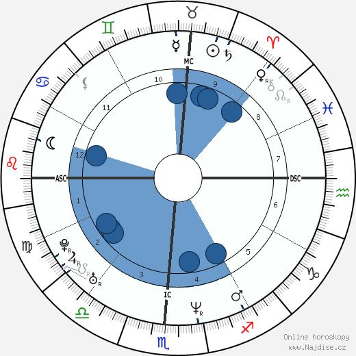 Melinda Clarke wikipedie, horoscope, astrology, instagram