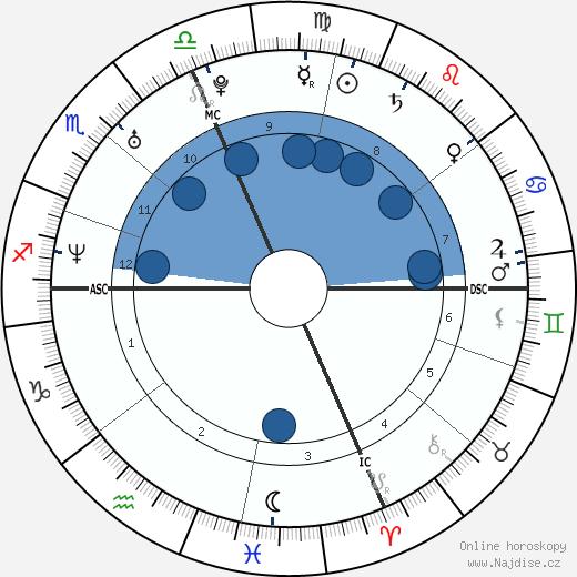 Melissa Benoit wikipedie, horoscope, astrology, instagram