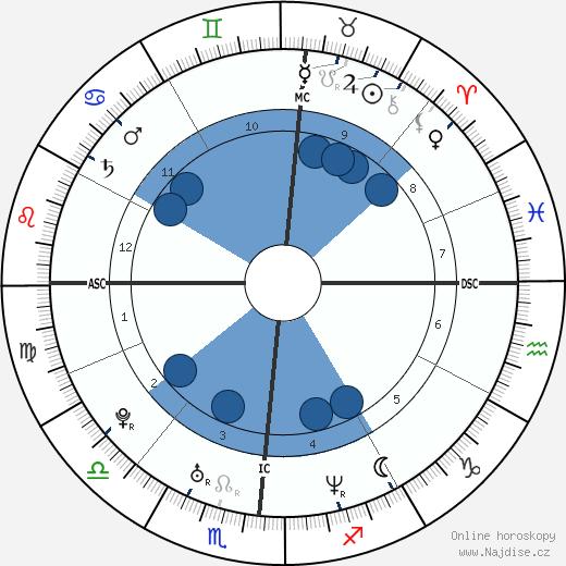 Melissa Joan Hart wikipedie, horoscope, astrology, instagram