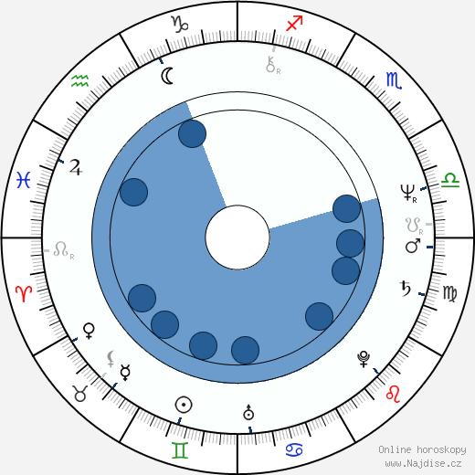 Melissa Mathison wikipedie, horoscope, astrology, instagram