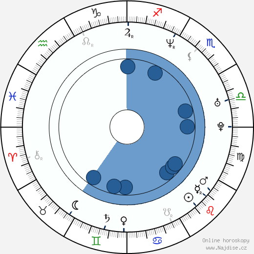 Melissa Ponzio wikipedie, horoscope, astrology, instagram