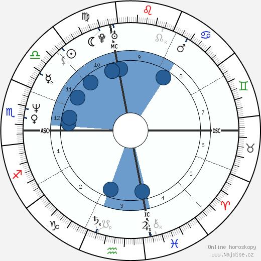 Melissa Sue Anderson wikipedie, horoscope, astrology, instagram