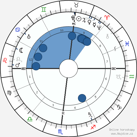 Melville Davisson Post wikipedie, horoscope, astrology, instagram
