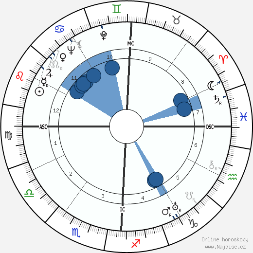 Melvin Belli wikipedie, horoscope, astrology, instagram