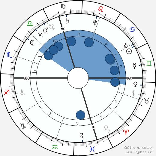 Mercedes Lackey wikipedie, horoscope, astrology, instagram