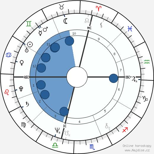Meryl Streep wikipedie, horoscope, astrology, instagram