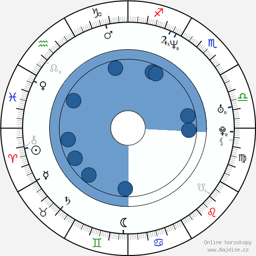 Method Man wikipedie, horoscope, astrology, instagram