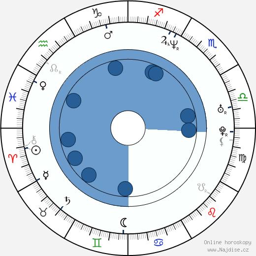 Method Man wikipedie, horoscope, astrology, instagram