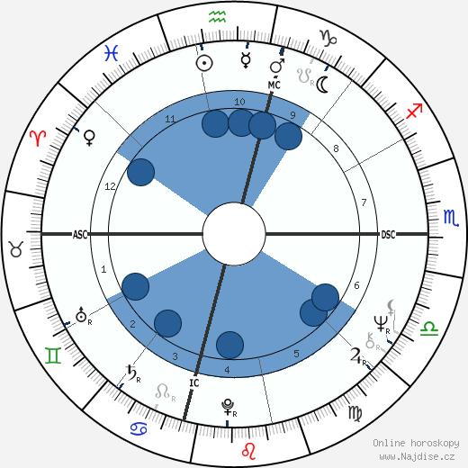 Mia Farrow wikipedie, horoscope, astrology, instagram