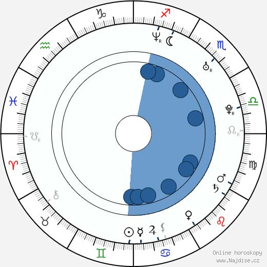 Mía Maestro wikipedie, horoscope, astrology, instagram