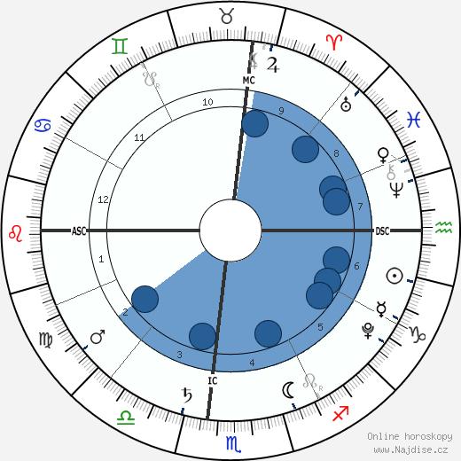 Micah Lanfer wikipedie, horoscope, astrology, instagram