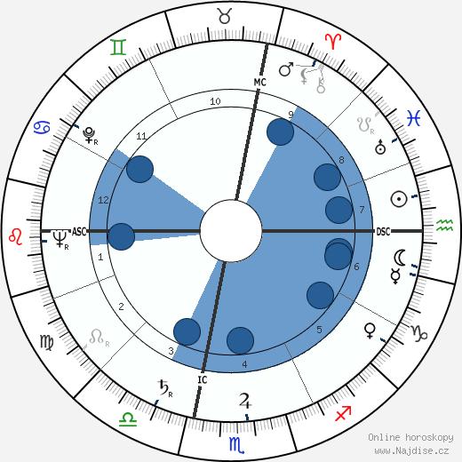 Michael A. Bilandic wikipedie, horoscope, astrology, instagram