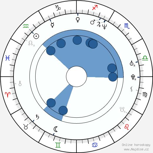 Michael A. Goorjian wikipedie, horoscope, astrology, instagram