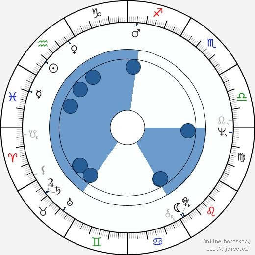 Michael Apted wikipedie, horoscope, astrology, instagram