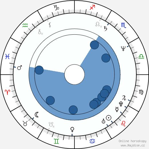 Michael Biehn wikipedie, horoscope, astrology, instagram