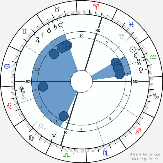 Michael Bloomberg wikipedie, horoscope, astrology, instagram
