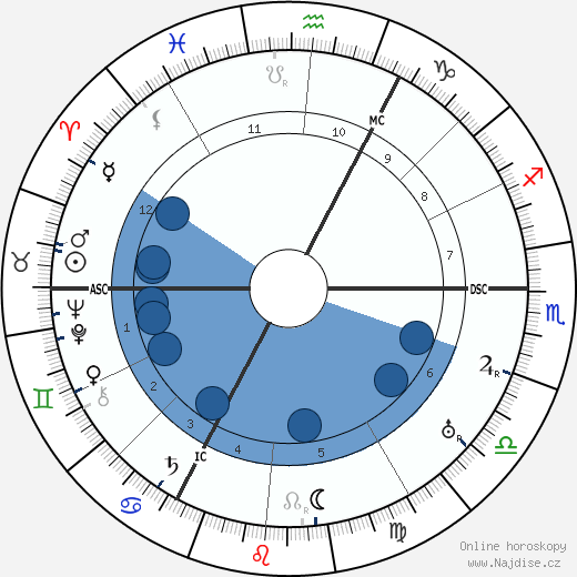Michael Bohnen wikipedie, horoscope, astrology, instagram
