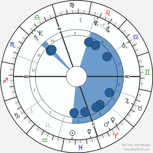 Michael Bolton wikipedie, horoscope, astrology, instagram