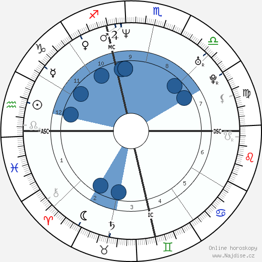 Michael C. Hall wikipedie, horoscope, astrology, instagram
