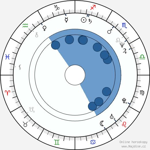 Michael Clarke Duncan wikipedie, horoscope, astrology, instagram