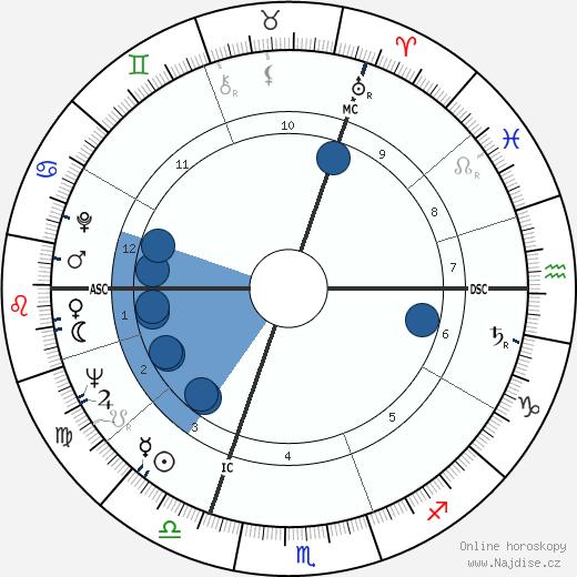 Michael Colvin wikipedie, horoscope, astrology, instagram