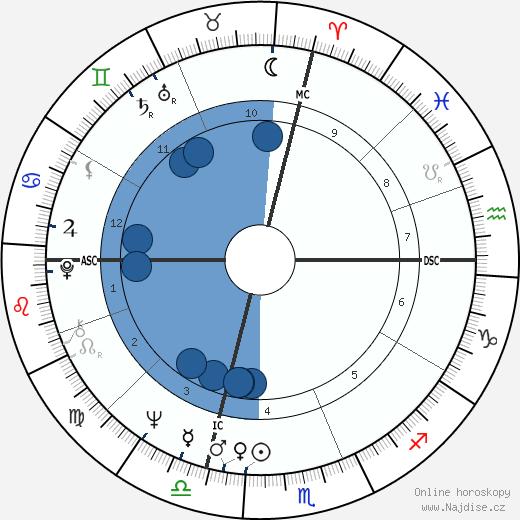 Michael Crichton wikipedie, horoscope, astrology, instagram