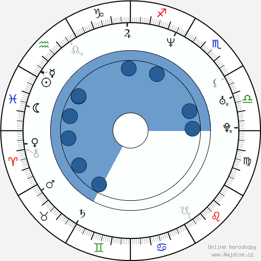 Michael D'Anna wikipedie, horoscope, astrology, instagram