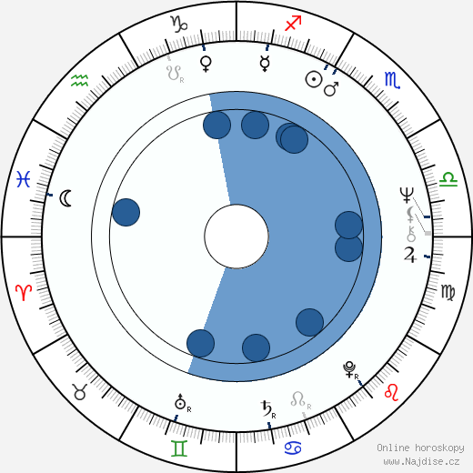 Michael David Edwards wikipedie, horoscope, astrology, instagram
