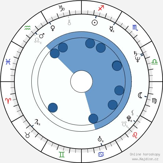 Michael Dorn wikipedie, horoscope, astrology, instagram
