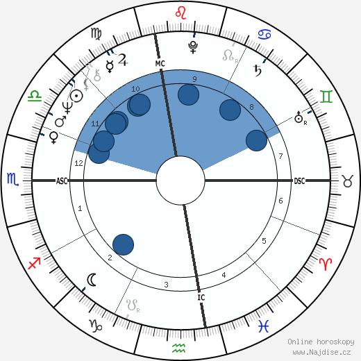 Michael Douglas wikipedie, horoscope, astrology, instagram