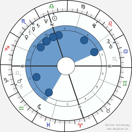 Michael Dudikoff wikipedie, horoscope, astrology, instagram