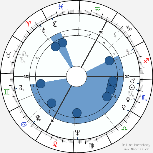 Michael Ende wikipedie, horoscope, astrology, instagram