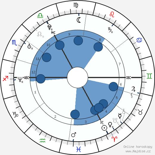 Michael Fassbender wikipedie, horoscope, astrology, instagram