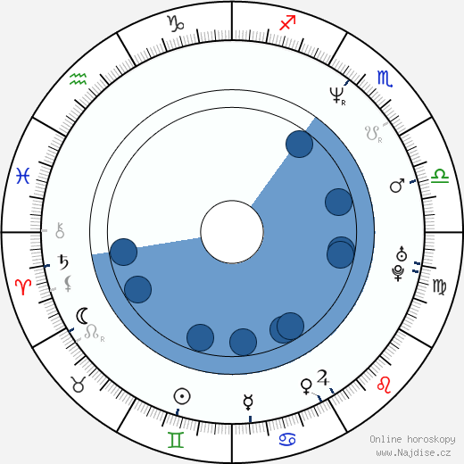 Michael Greyeyes wikipedie, horoscope, astrology, instagram