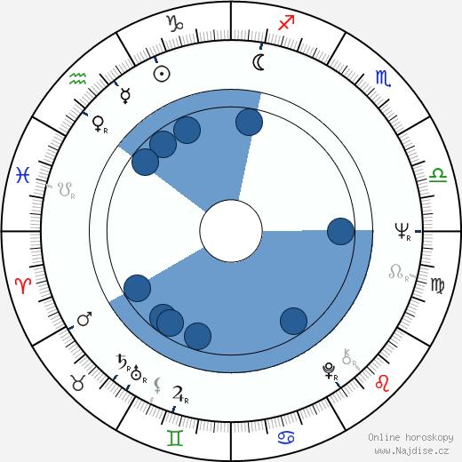 Michael Gwisdek wikipedie, horoscope, astrology, instagram