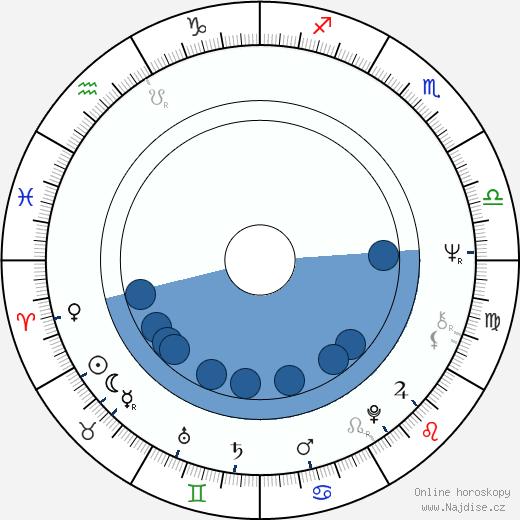 Michael Habeck wikipedie, horoscope, astrology, instagram