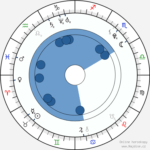 Michael Hádek wikipedie, horoscope, astrology, instagram
