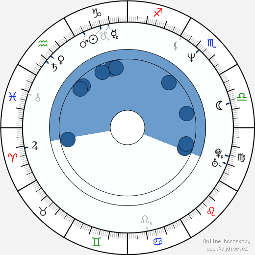 Michael Hofbauer wikipedie, horoscope, astrology, instagram