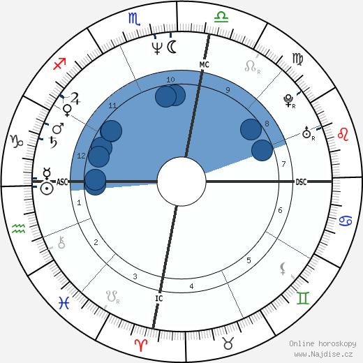 Michael Hutchence wikipedie, horoscope, astrology, instagram