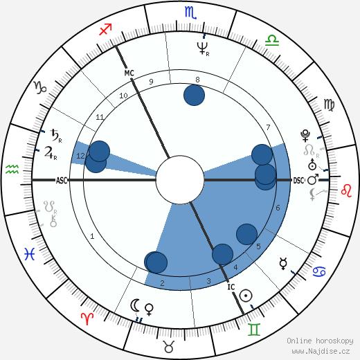Michael J. Fox wikipedie, horoscope, astrology, instagram