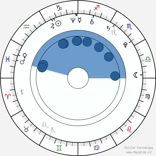 Michael J. Pagan wikipedie, horoscope, astrology, instagram